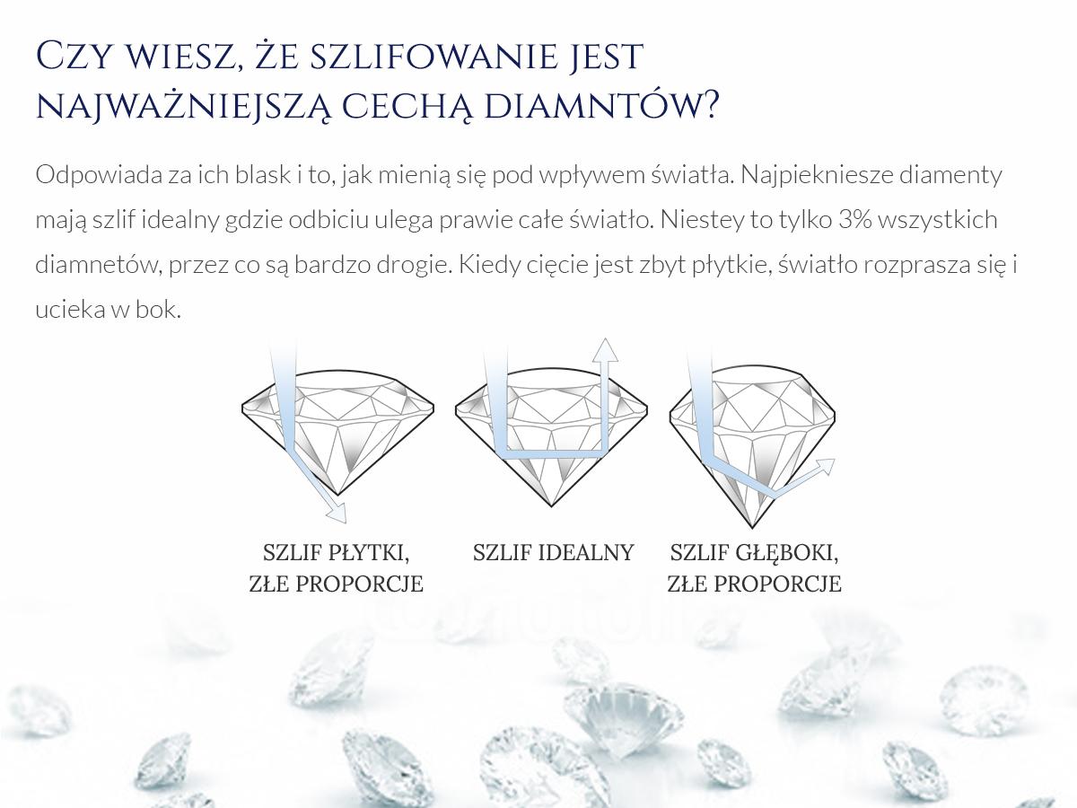 Jakość szlifu diamentów grafika