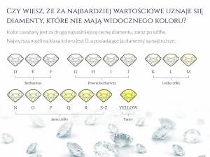 kolory diamentów